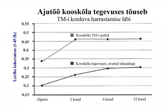 EEG-long-term-est